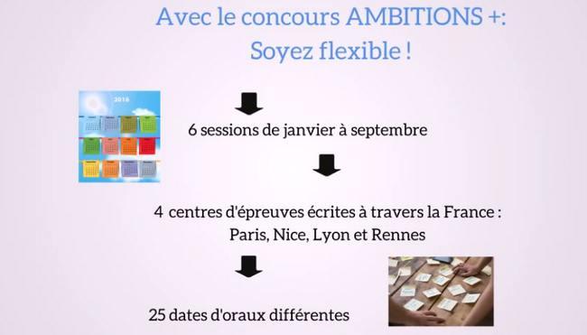 concours ecole de commerce et management à Paris